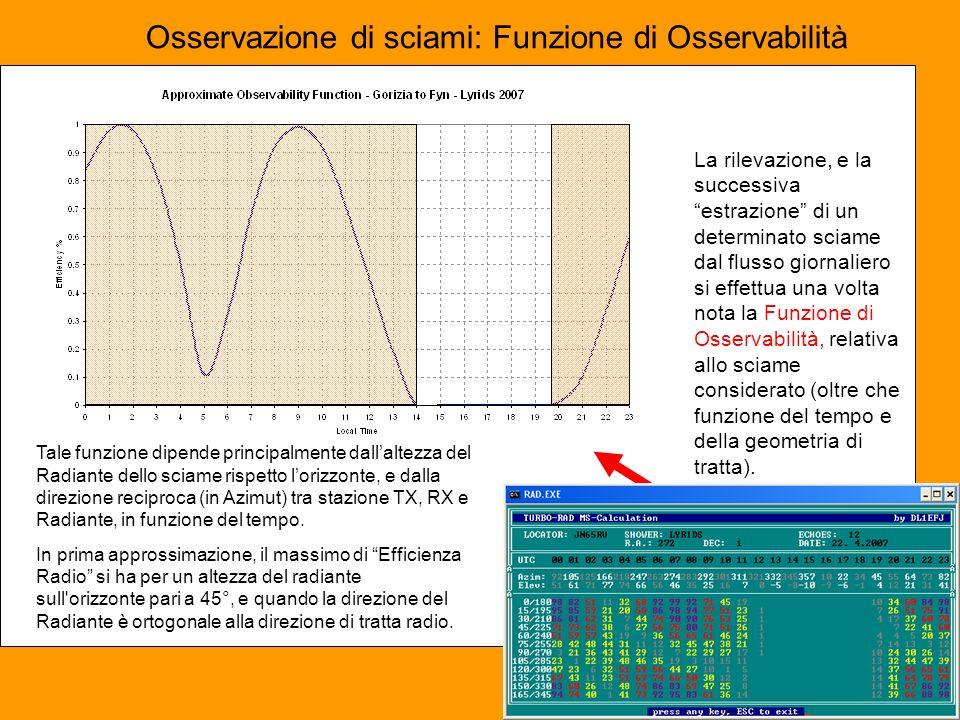 Osservazione di sciami: Funzione di Osservabilità