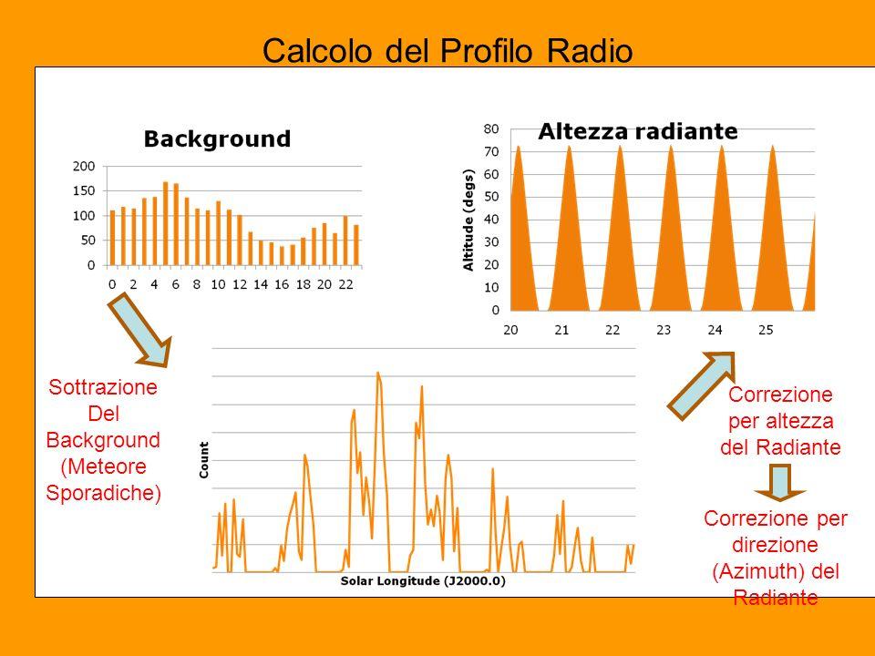 Calcolo del Profilo Radio