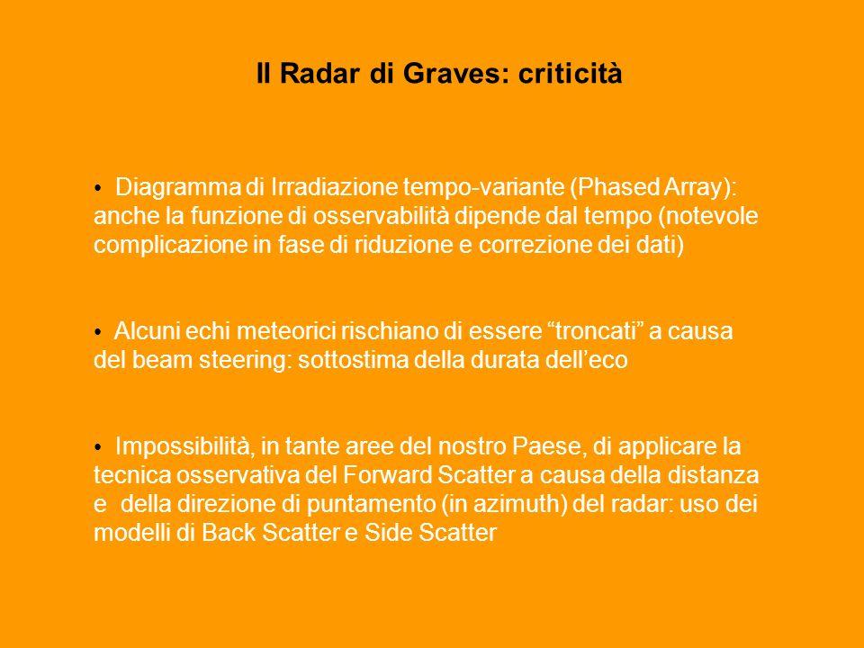 Il Radar di Graves: criticità