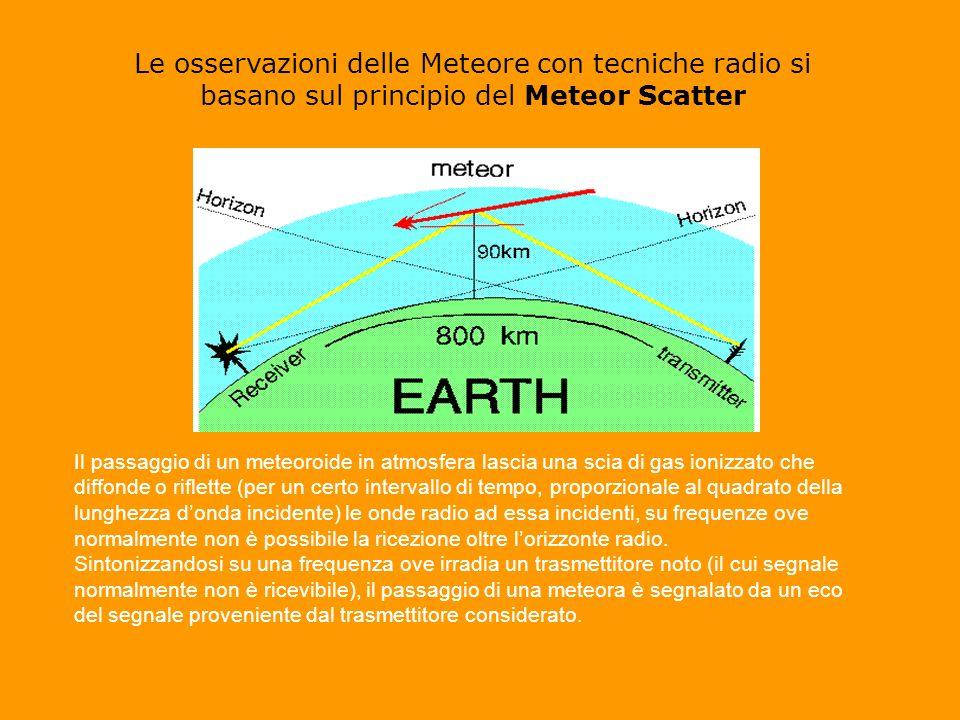 Le osservazioni delle Meteore con tecniche radio si basano sul principio del Meteor Scatter