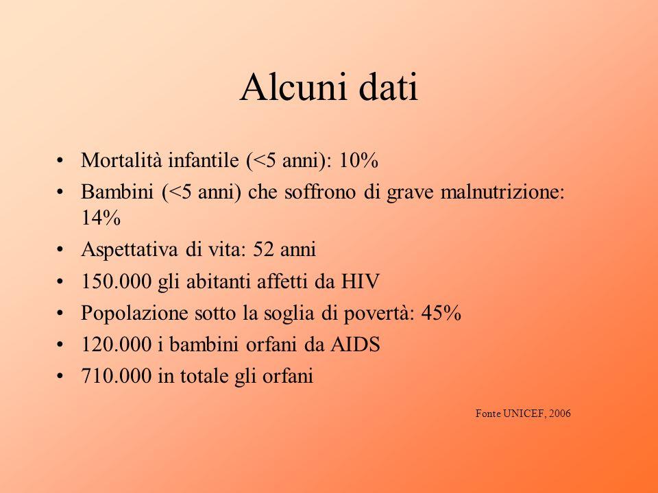 Alcuni dati Mortalità infantile (<5 anni): 10%