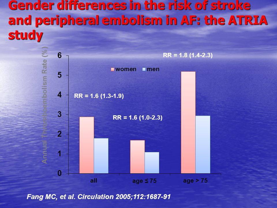 Gender differences in the risk of stroke and peripheral embolism in AF: the ATRIA study