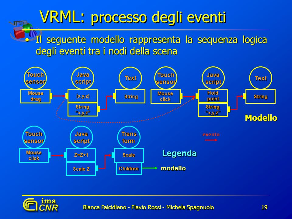 VRML: processo degli eventi