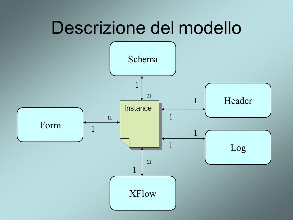 Descrizione del modello