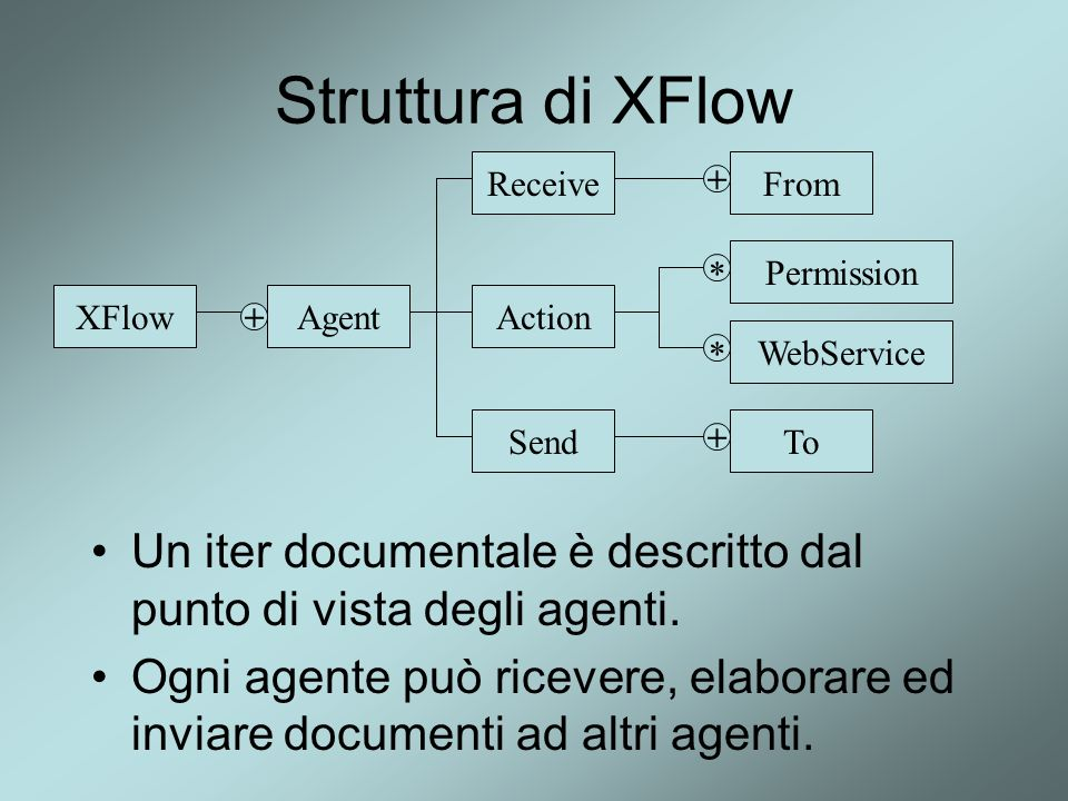Struttura di XFlow Receive. From. + Action. Permission. WebService. * XFlow. Agent. + Send.
