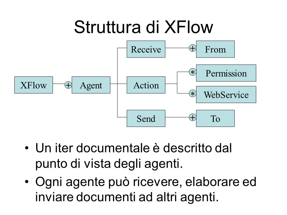 Struttura di XFlow XFlow. Receive. From. + Send. To. Agent. Action. Permission. WebService.