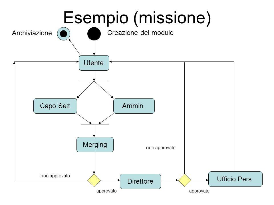 Esempio (missione) Utente Direttore Capo Sez Merging Ammin.