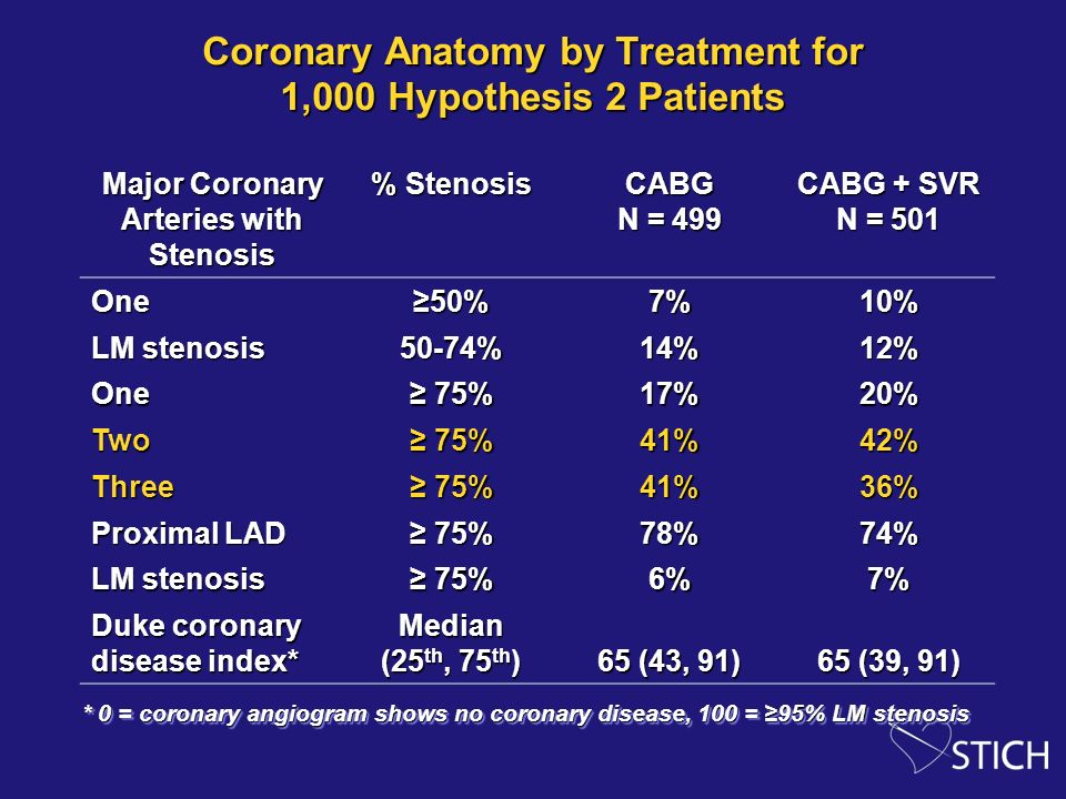 Coronary Anatomy by Treatment for 1,000 Hypothesis 2 Patients