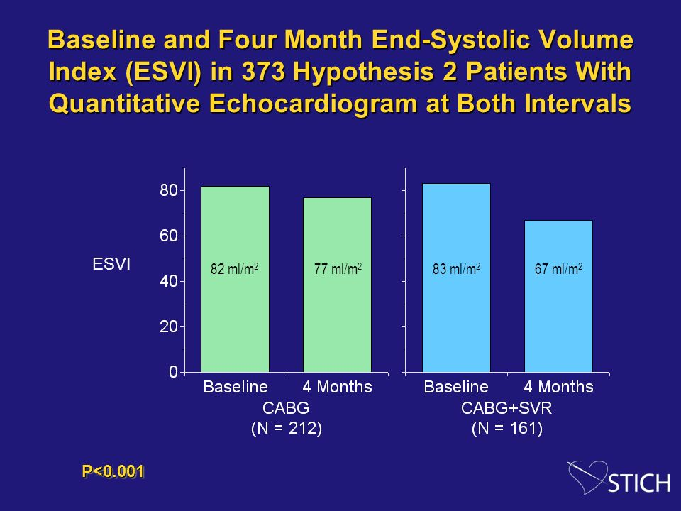 Baseline and Four Month End-Systolic Volume Index (ESVI) in 373 Hypothesis 2 Patients With Quantitative Echocardiogram at Both Intervals