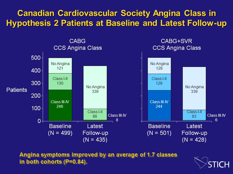 Canadian Cardiovascular Society Angina Class in Hypothesis 2 Patients at Baseline and Latest Follow-up