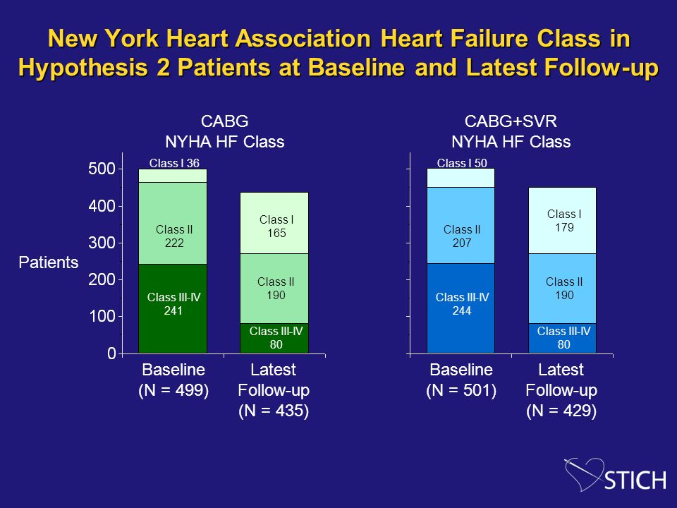 New York Heart Association Heart Failure Class in Hypothesis 2 Patients at Baseline and Latest Follow-up