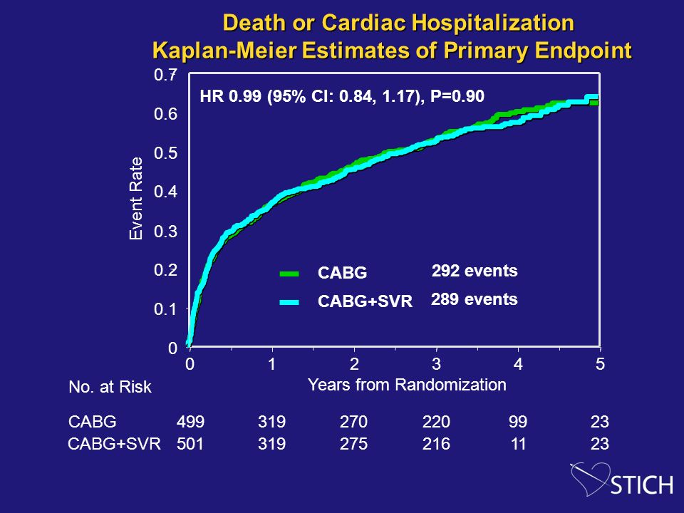Death or Cardiac Hospitalization Kaplan-Meier Estimates of Primary Endpoint