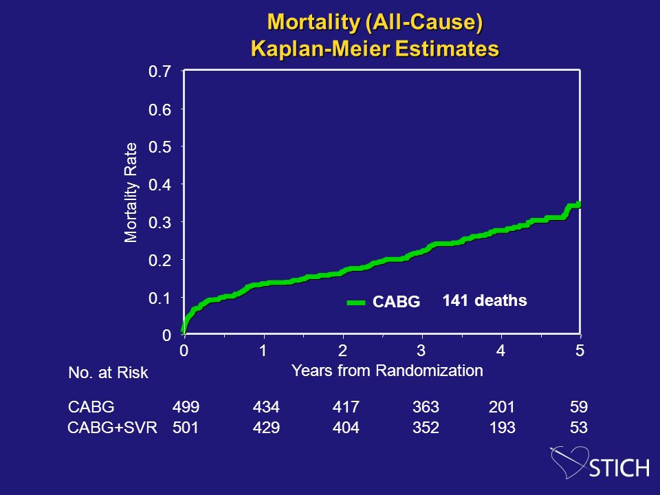 Mortality (All-Cause) Kaplan-Meier Estimates
