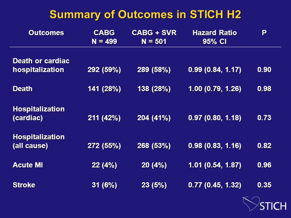 Summary of Outcomes in STICH H2