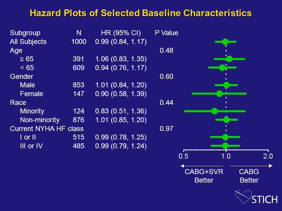 Hazard Plots of Selected Baseline Characteristics
