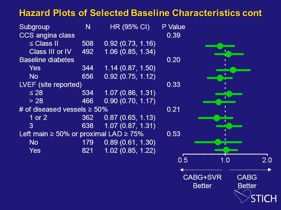 Hazard Plots of Selected Baseline Characteristics cont