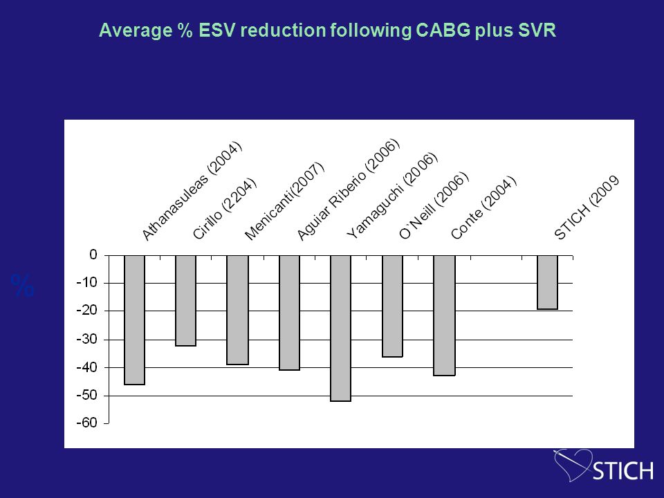 Average % ESV reduction following CABG plus SVR