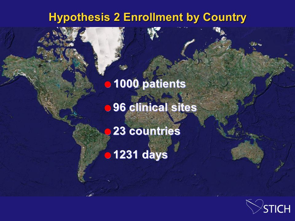 Hypothesis 2 Enrollment by Country