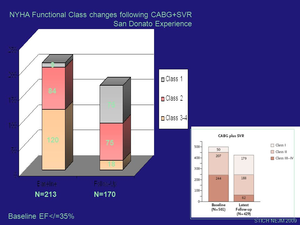 NYHA Functional Class changes following CABG+SVR San Donato Experience