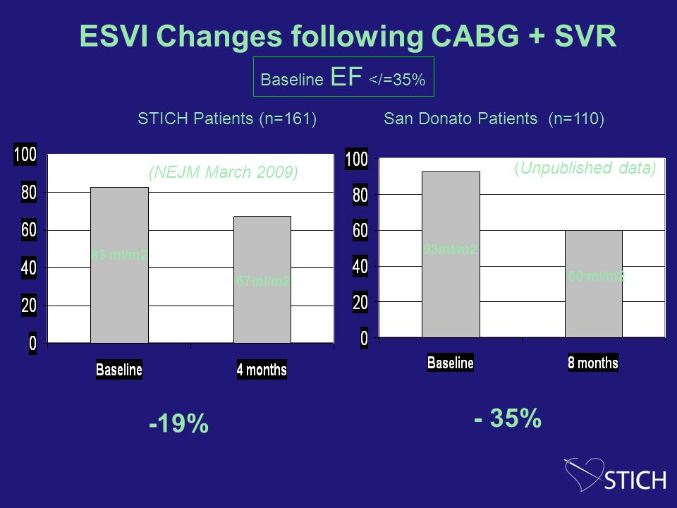 ESVI Changes following CABG + SVR
