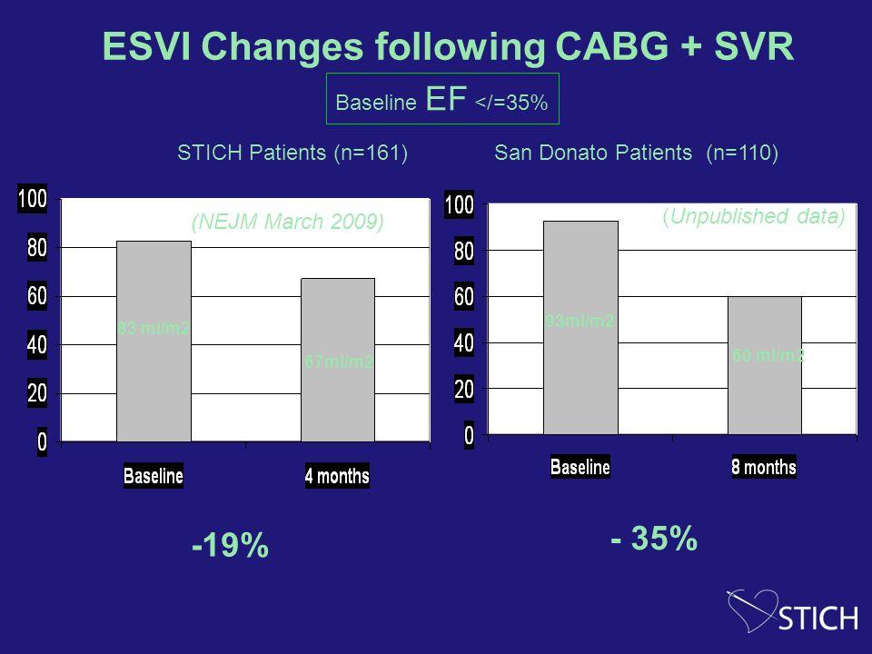 ESVI Changes following CABG + SVR