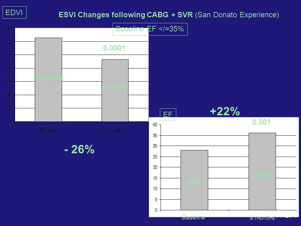 EDVI ESVI Changes following CABG + SVR (San Donato Experience) Baseline EF </=35% 0.0001. 126 ml/m2.