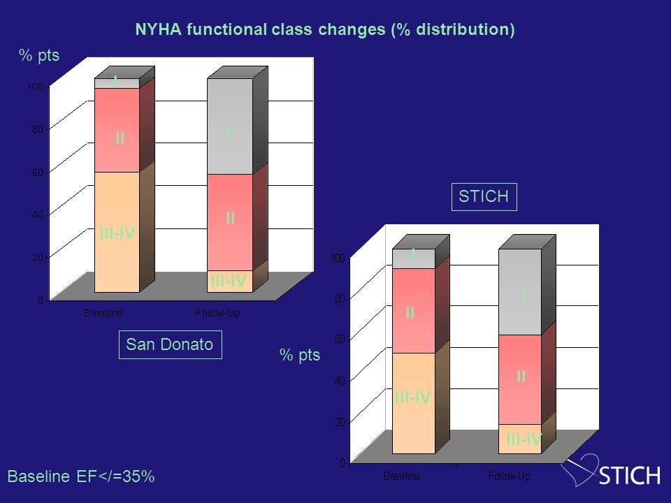 NYHA functional class changes (% distribution)