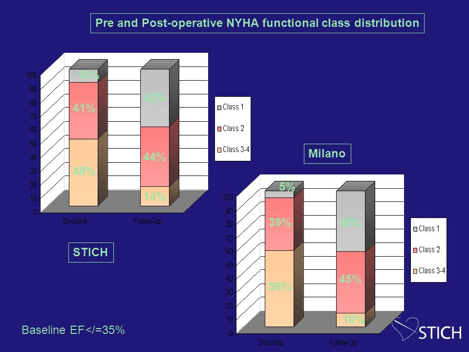 Pre and Post-operative NYHA functional class distribution