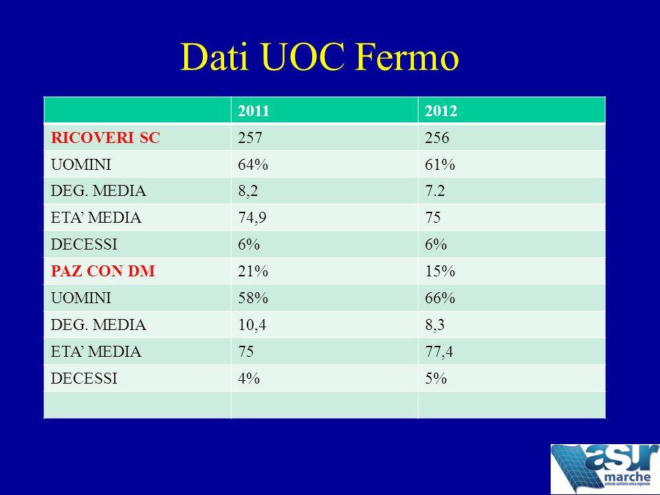Dati UOC Fermo 2011 2012 RICOVERI SC 257 256 UOMINI 64% 61% DEG. MEDIA