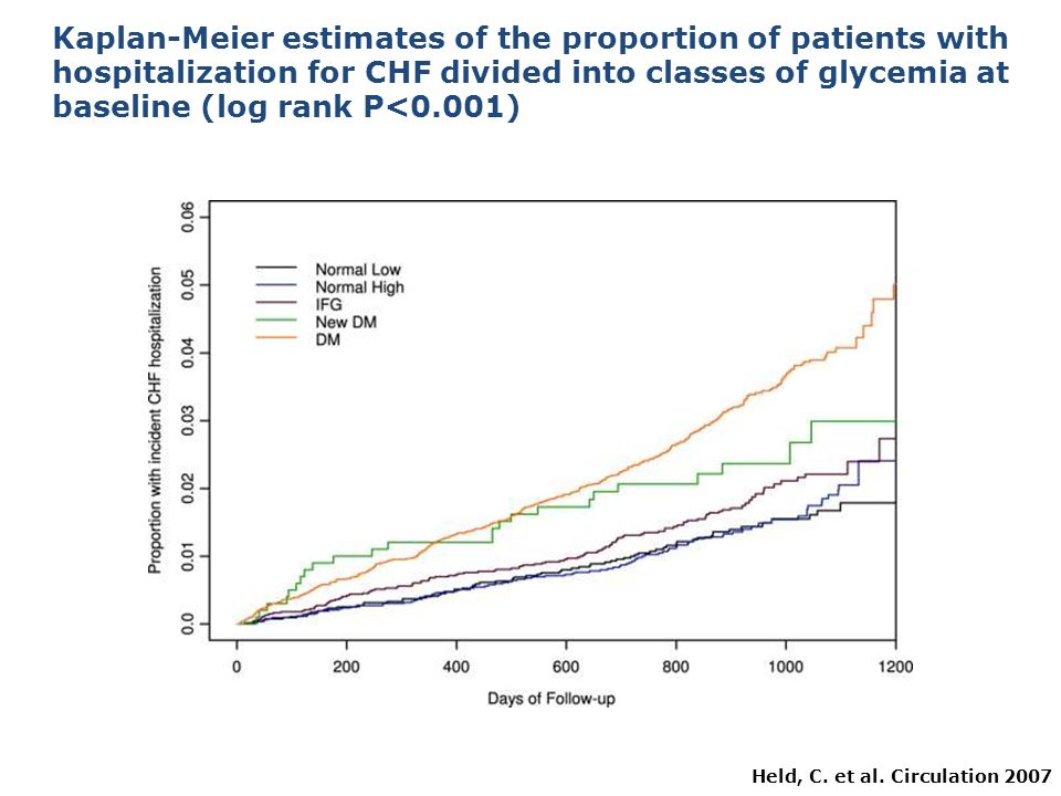 Kaplan-Meier estimates of the proportion of patients with hospitalization for CHF divided into classes of glycemia at baseline (log rank P<0.001)