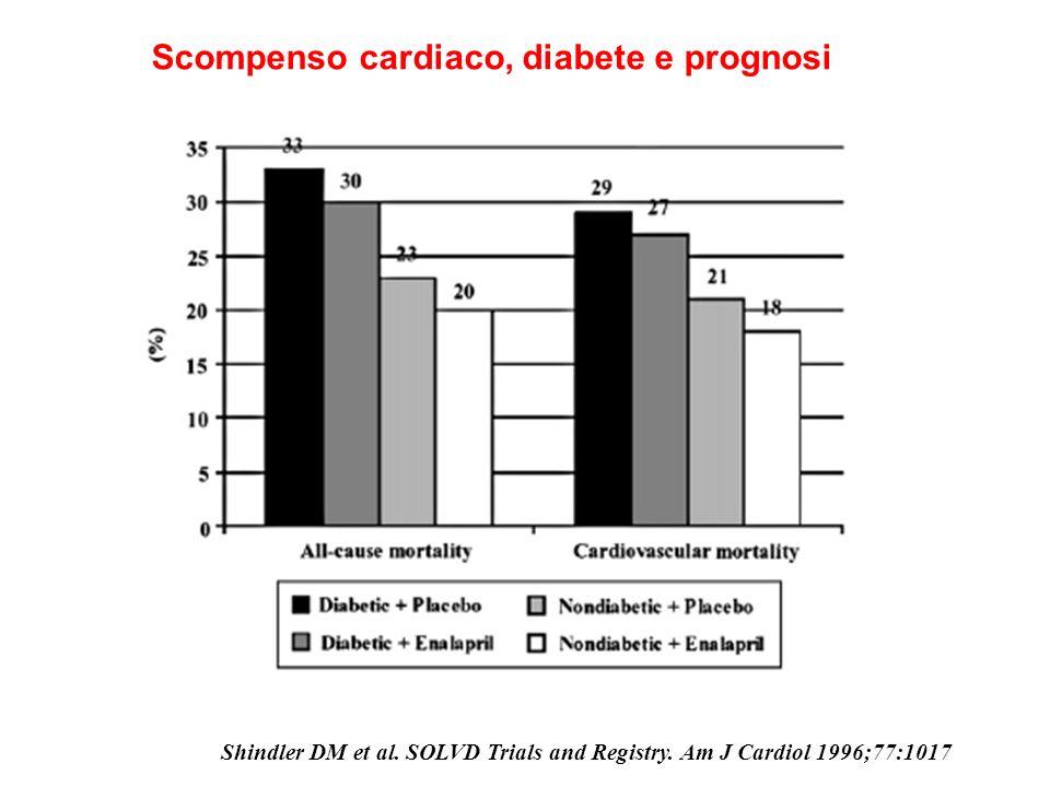 Scompenso cardiaco, diabete e prognosi