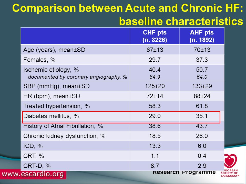 Comparison between Acute and Chronic HF: baseline characteristics