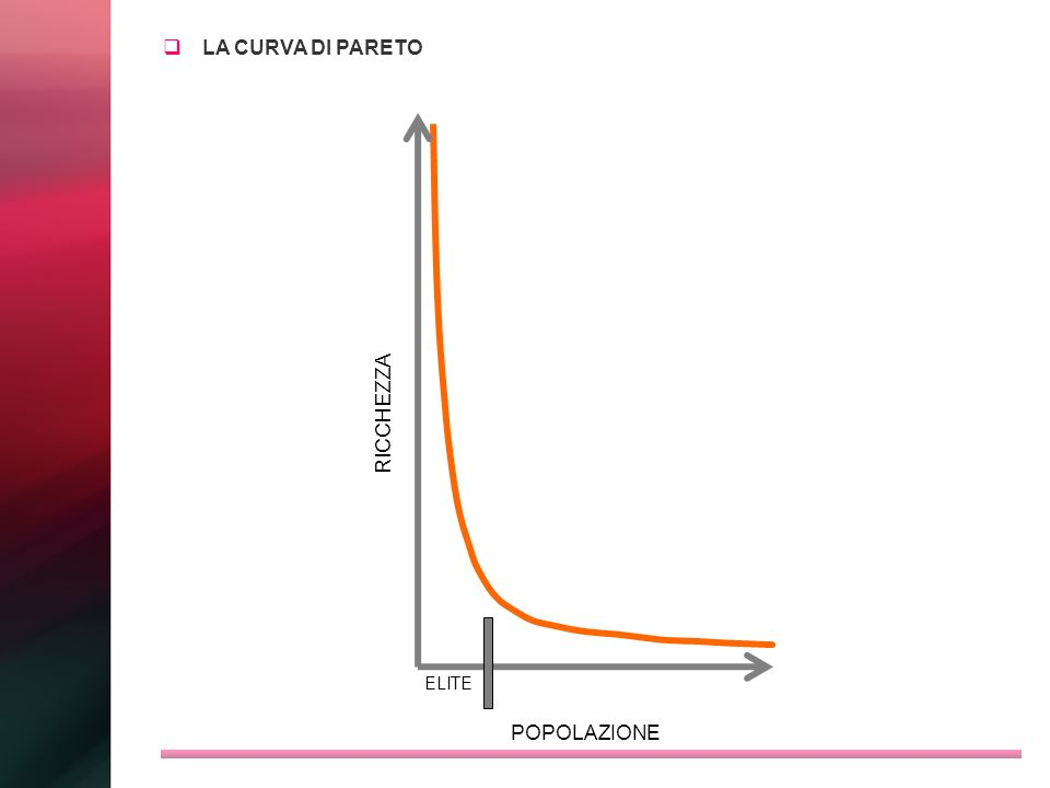 LA CURVA DI PARETO RICCHEZZA ELITE POPOLAZIONE