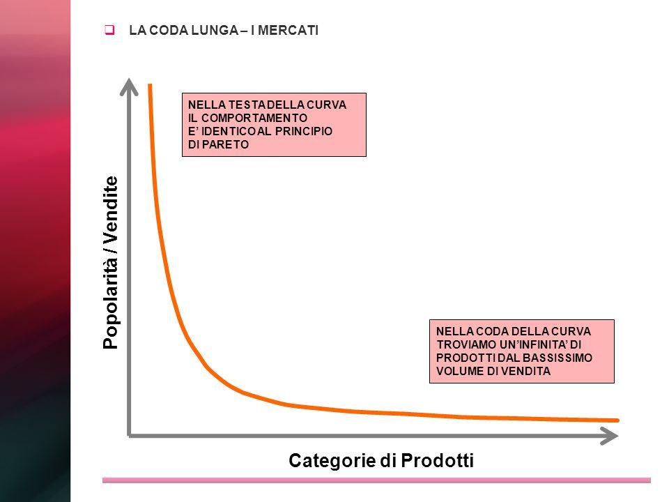 Popolarità / Vendite Categorie di Prodotti LA CODA LUNGA – I MERCATI