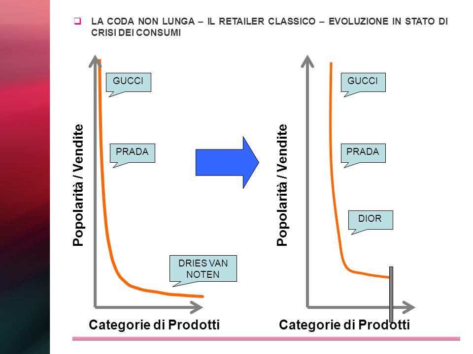 Popolarità / Vendite Popolarità / Vendite Categorie di Prodotti