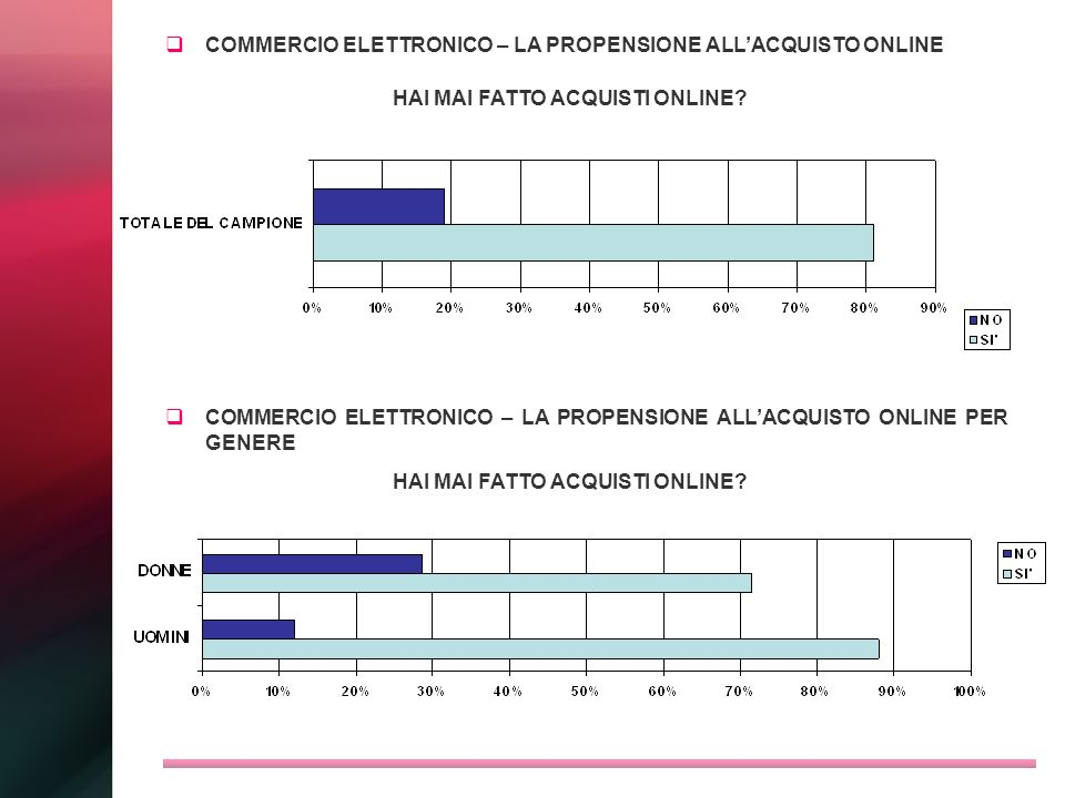 COMMERCIO ELETTRONICO – LA PROPENSIONE ALL'ACQUISTO ONLINE