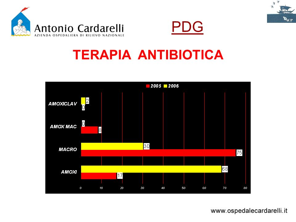 PDG TERAPIA ANTIBIOTICA