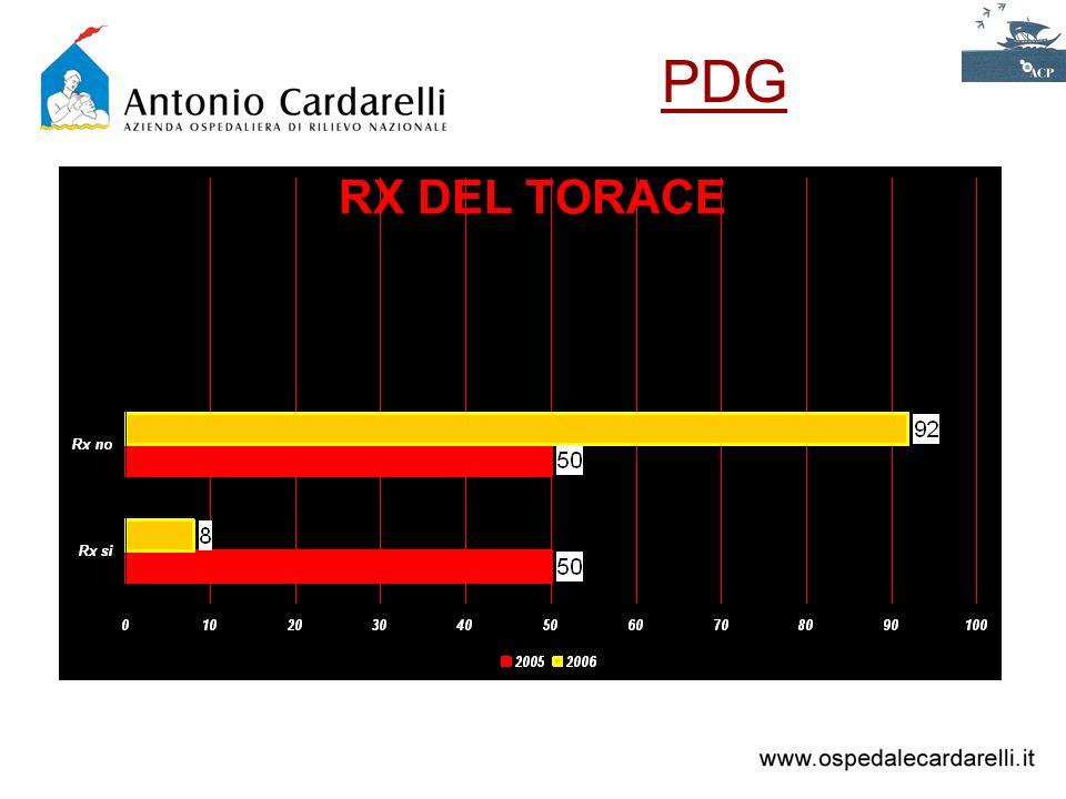 PDG RX DEL TORACE