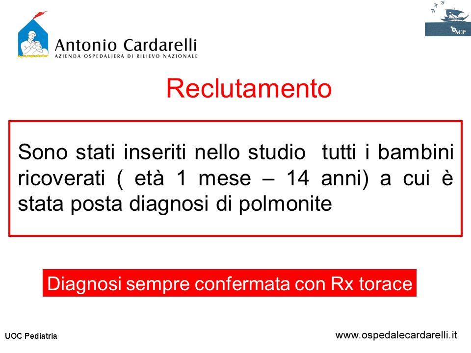 Diagnosi sempre confermata con Rx torace