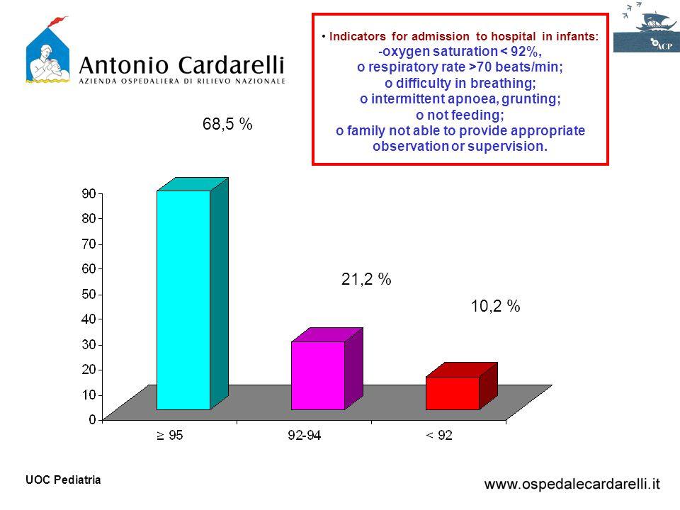 68,5 % 21,2 % 10,2 % oxygen saturation < 92%,