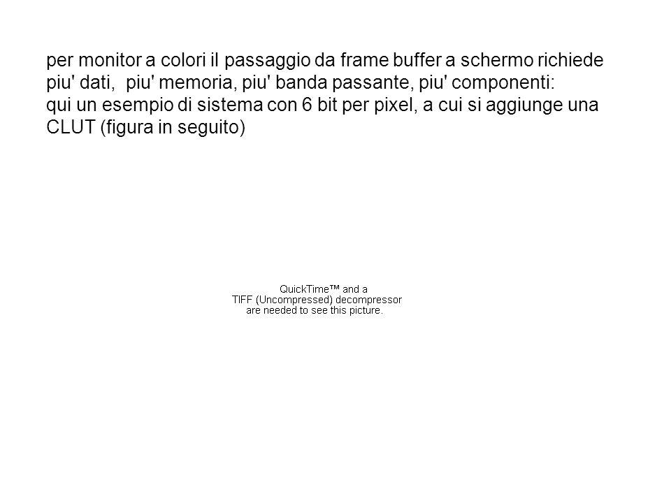 per monitor a colori il passaggio da frame buffer a schermo richiede piu dati, piu memoria, piu banda passante, piu componenti: