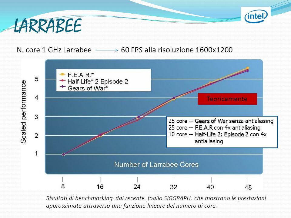 LARRABEE N. core 1 GHz Larrabee 60 FPS alla risoluzione 1600x1200