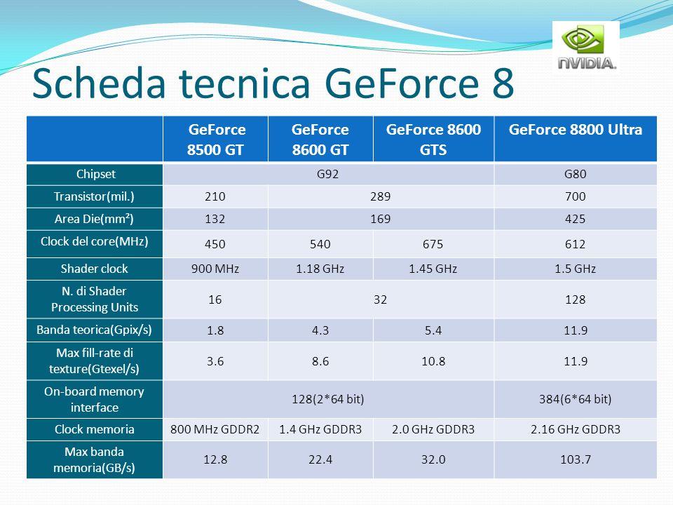 Scheda tecnica GeForce 8