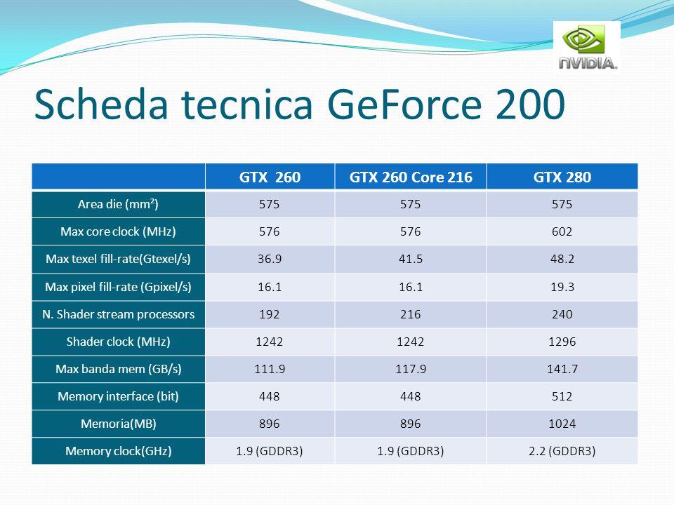 Scheda tecnica GeForce 200