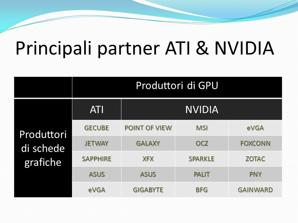 Principali partner ATI & NVIDIA