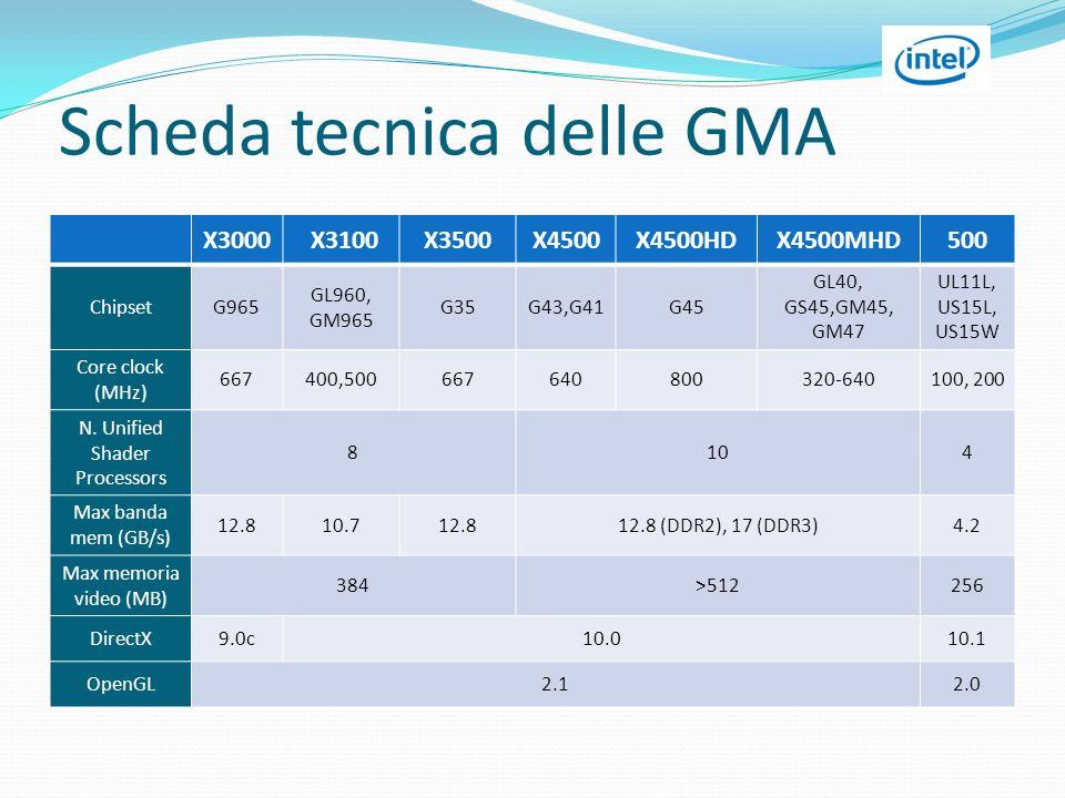 Scheda tecnica delle GMA