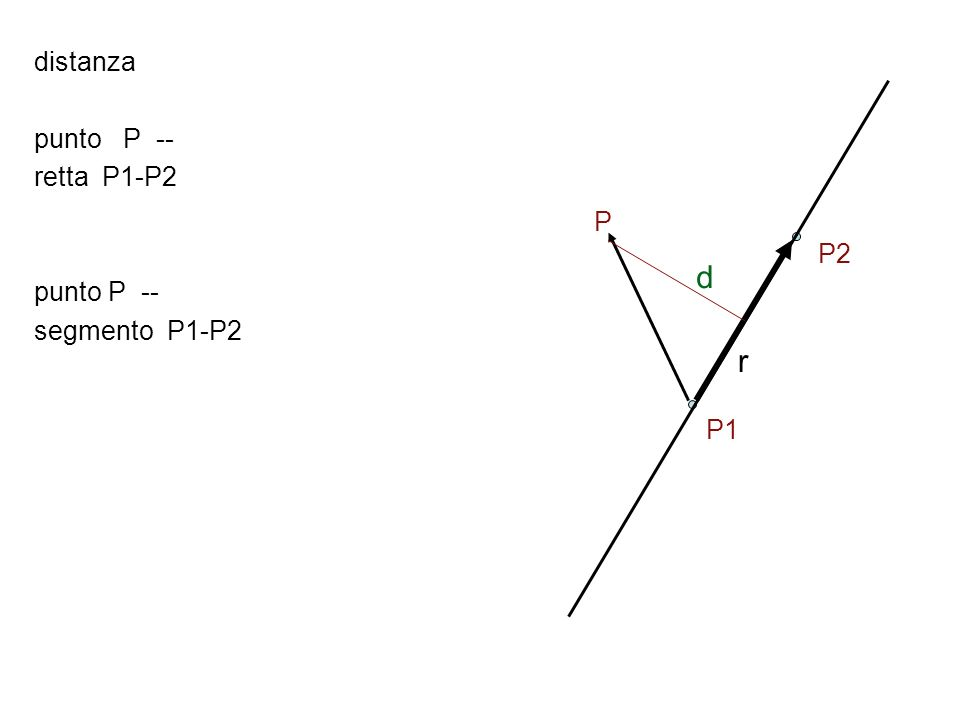 distanza punto P -- retta P1-P2 punto P -- segmento P1-P2 P P2 d r P1