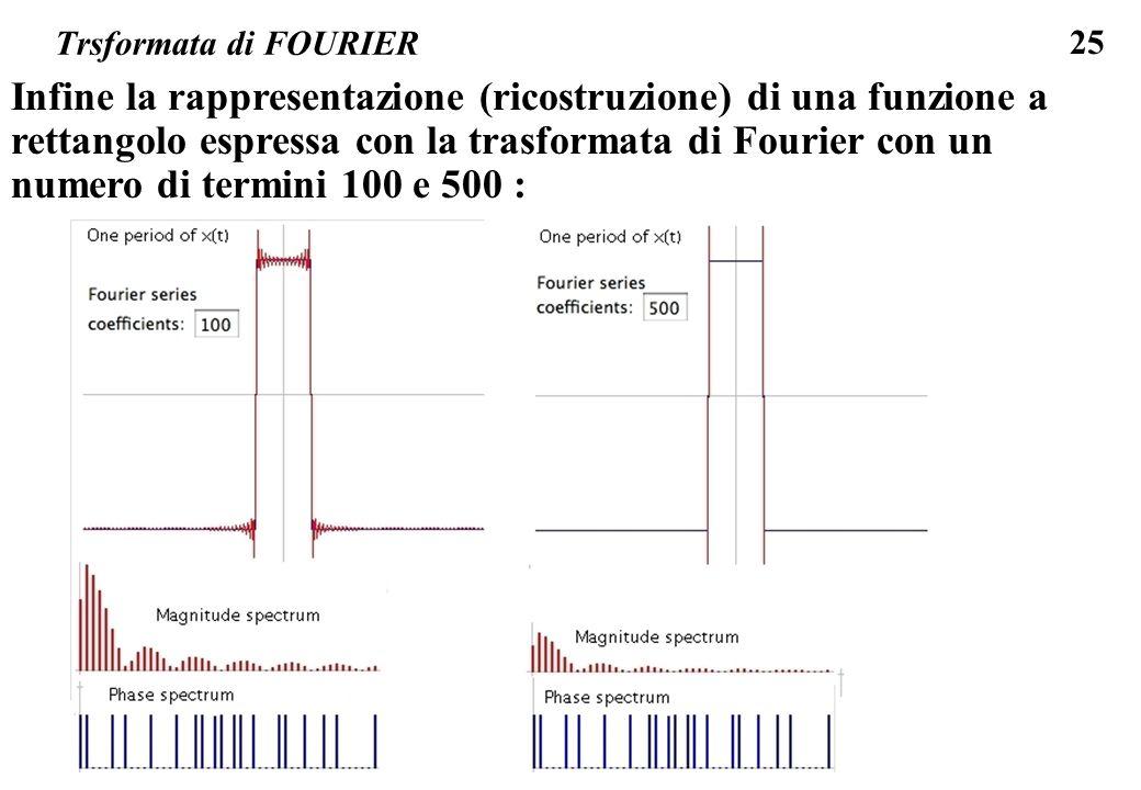 Trsformata di FOURIER