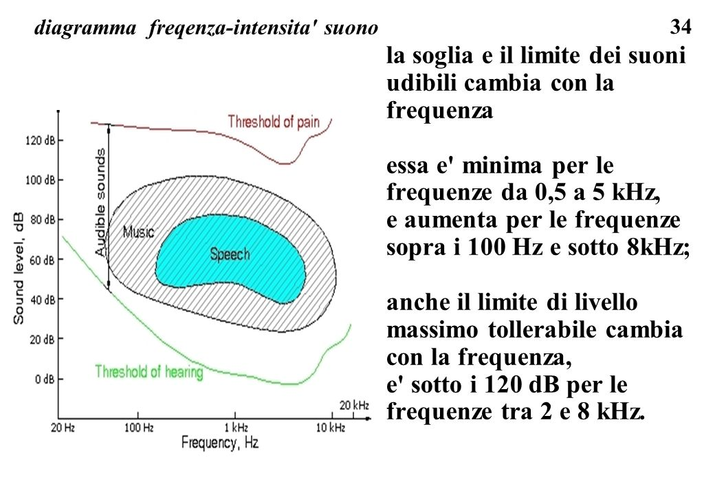 diagramma freqenza-intensita suono