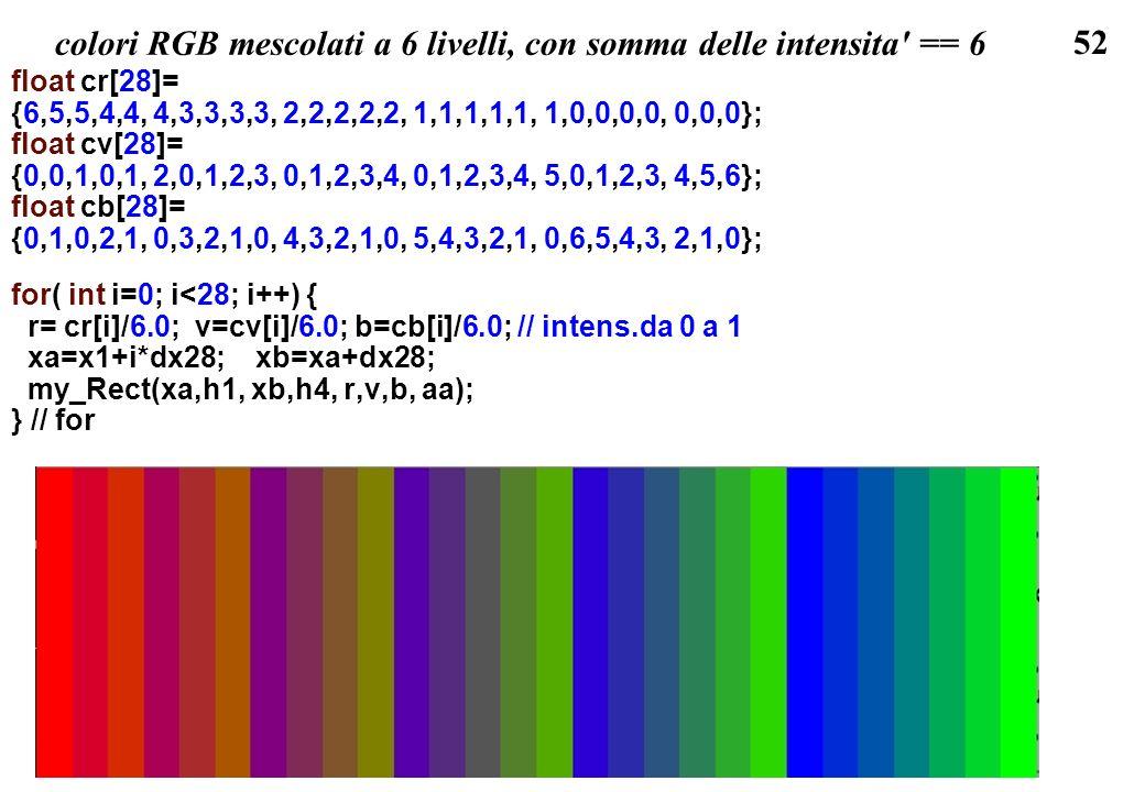 colori RGB mescolati a 6 livelli, con somma delle intensita == 6